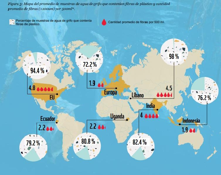 Consumo de microplástico por países.