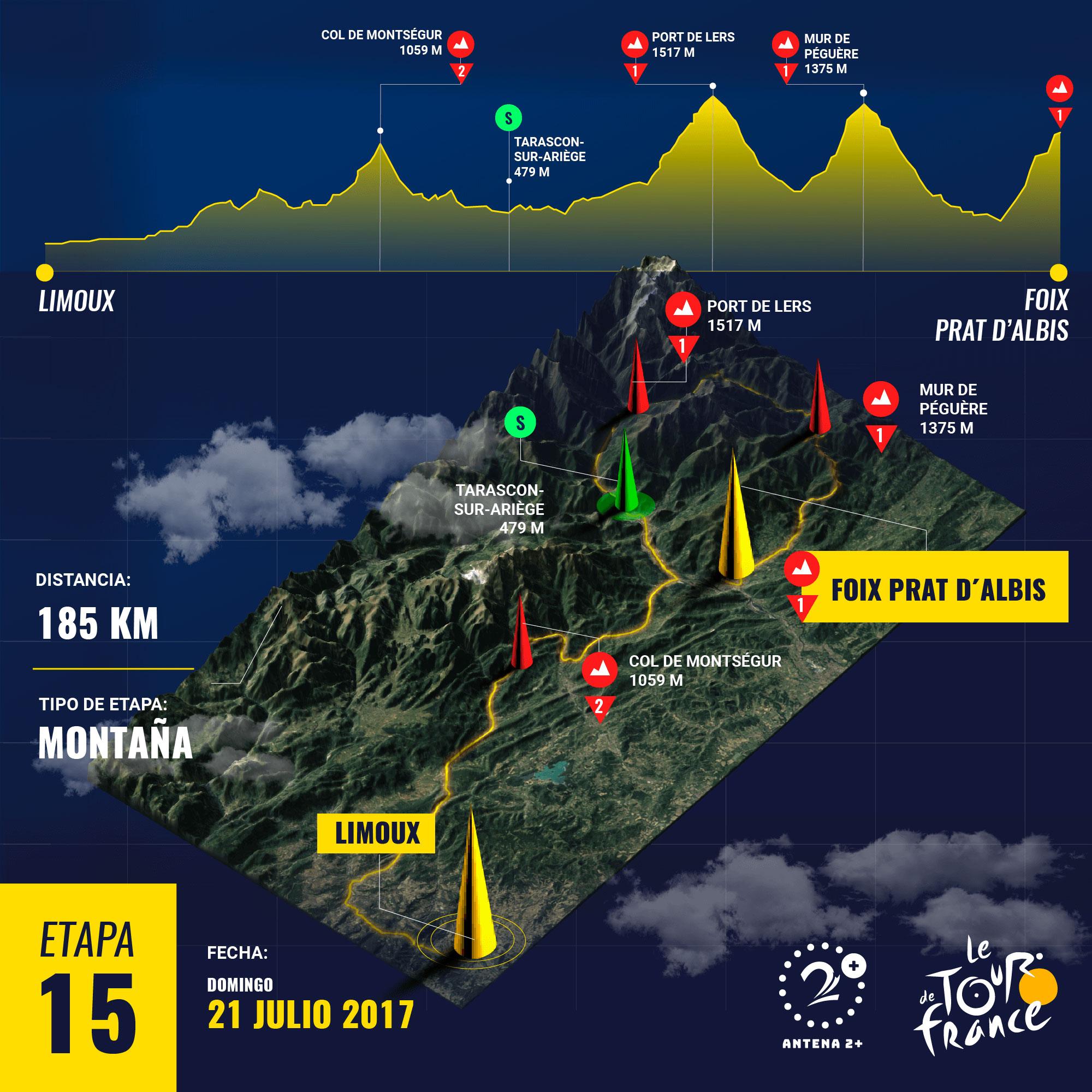 Tour de Francia 2019, etapa 15
