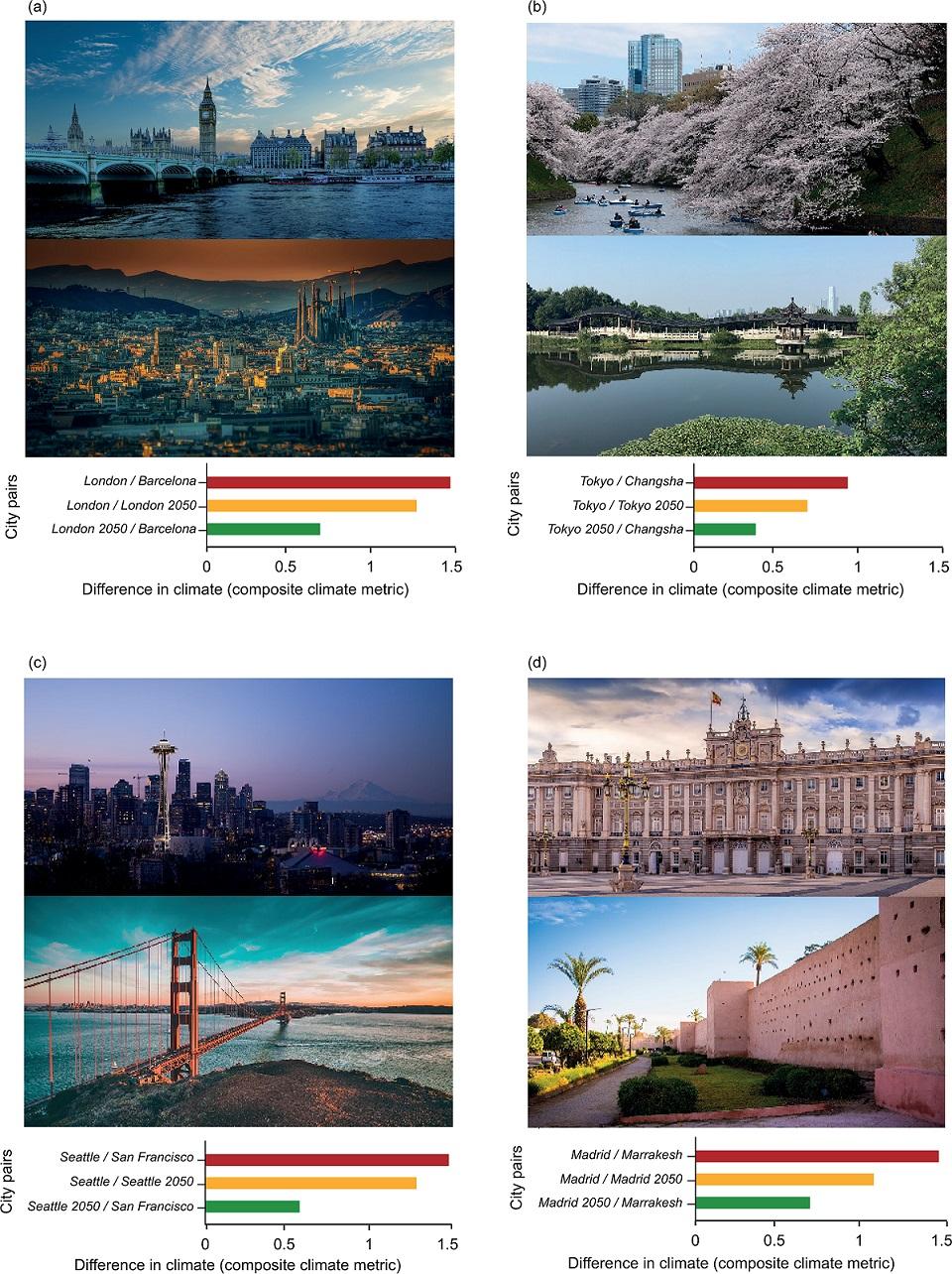 Ciudades con cambios de clima.
