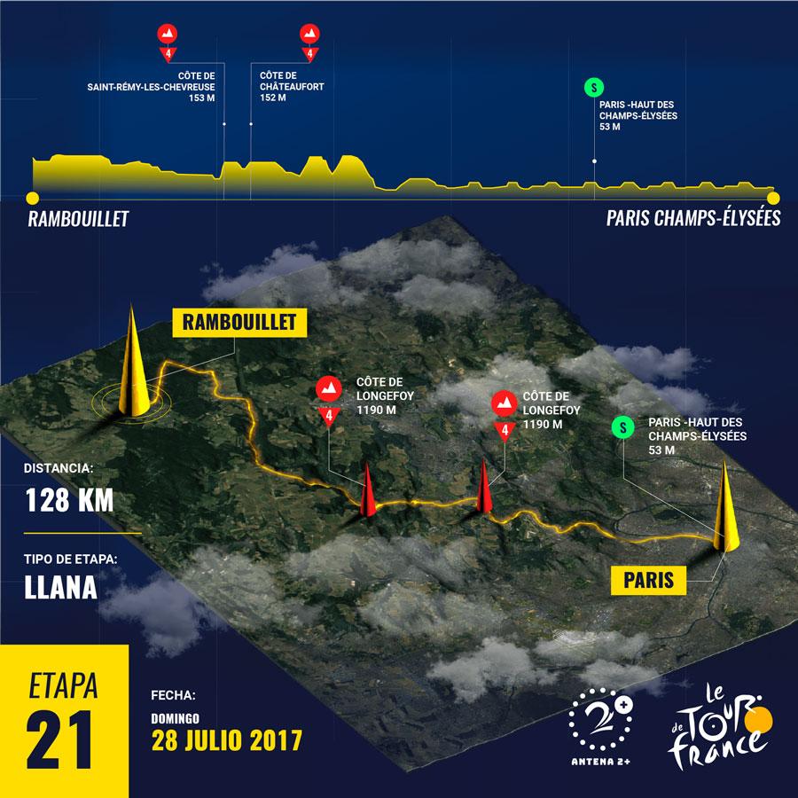 Etapa 21, Tour de Francia