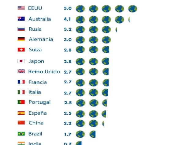 Listado de países con sobrecarga de uso de recursos naturales.