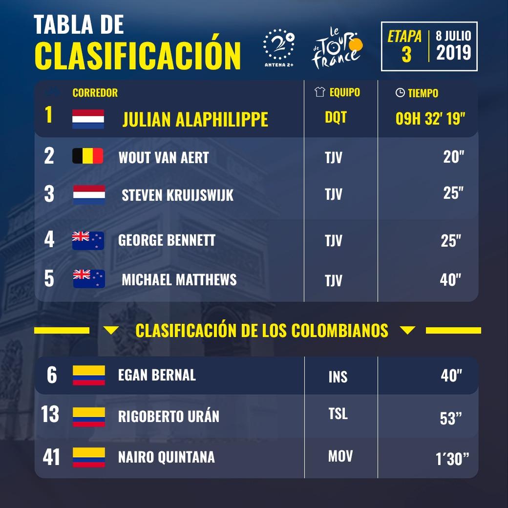 Tour de Francia 2019, Clasificación tercera etapa