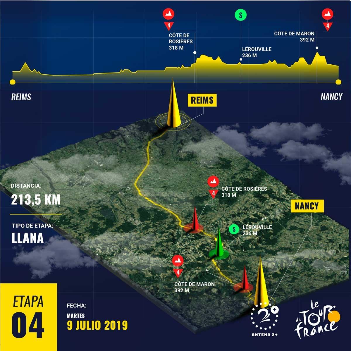 Etapa 4 del Tour de Francia 2019