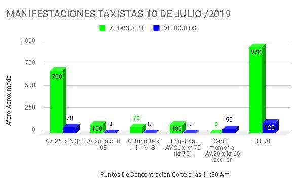 Concentración de taxistas durante la jornada de paro en Bogotá
