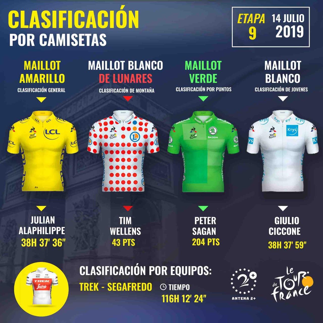 Clasificación por puntos del Tour de Francia