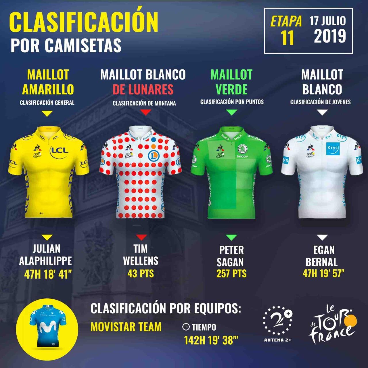 Camisetas de líderes, Tour de Francia 2019