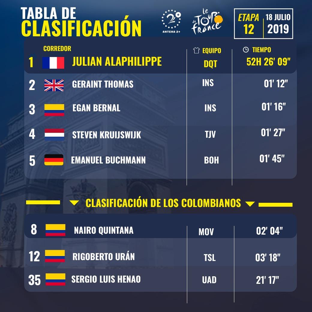 Clasificaciones Tour de Francia 2019