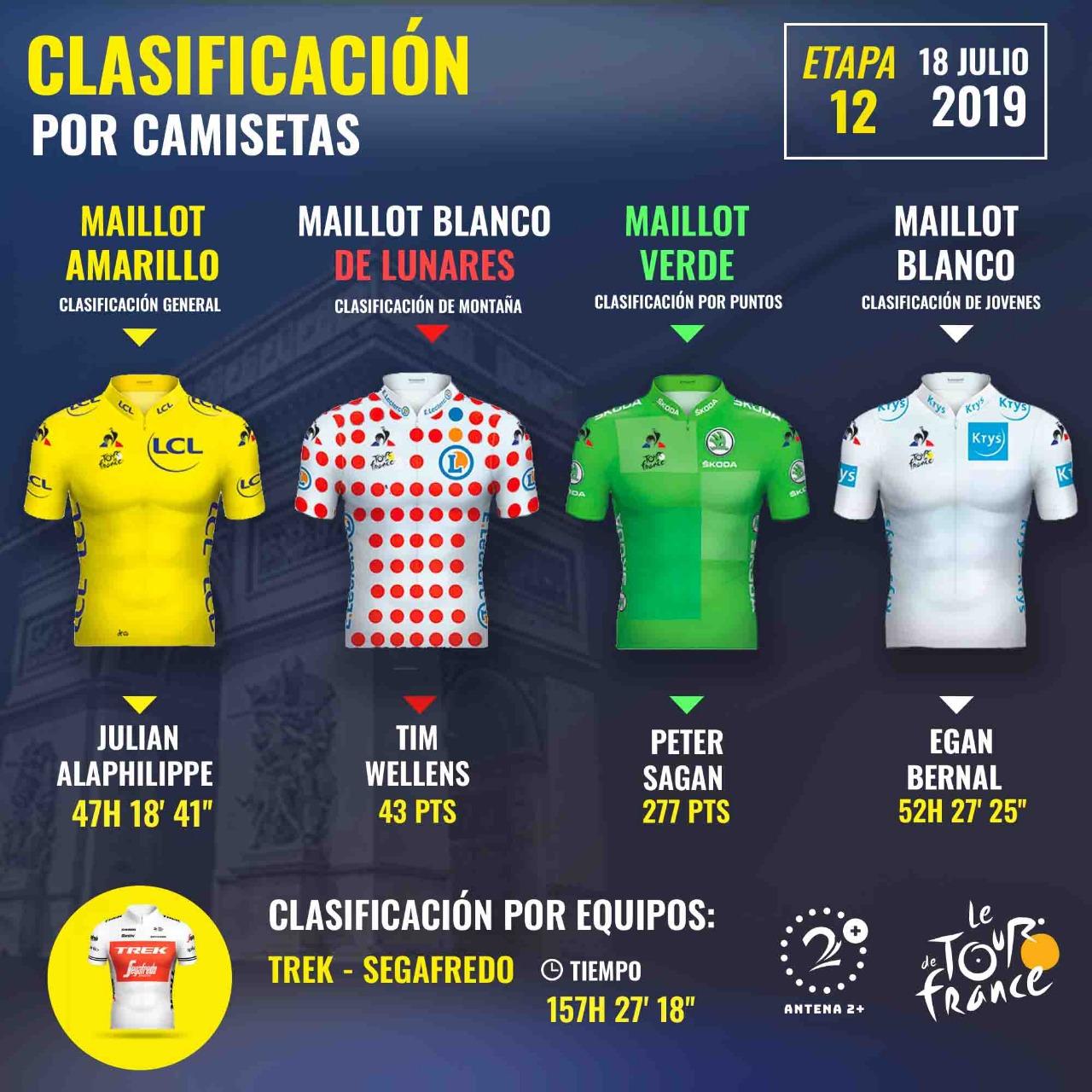 Líderes del Tour de Francia 2019