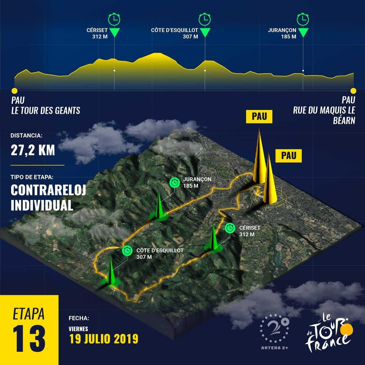 Etapa 13, Tour de Francia 2019