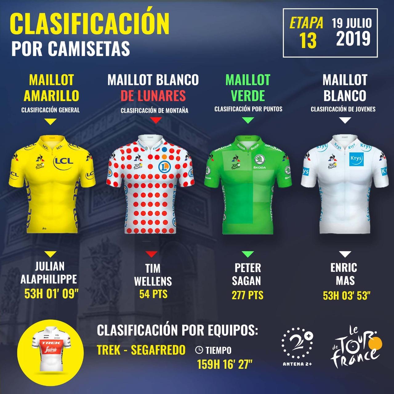 Tour de Francia 2019, etapa 13, Líderes