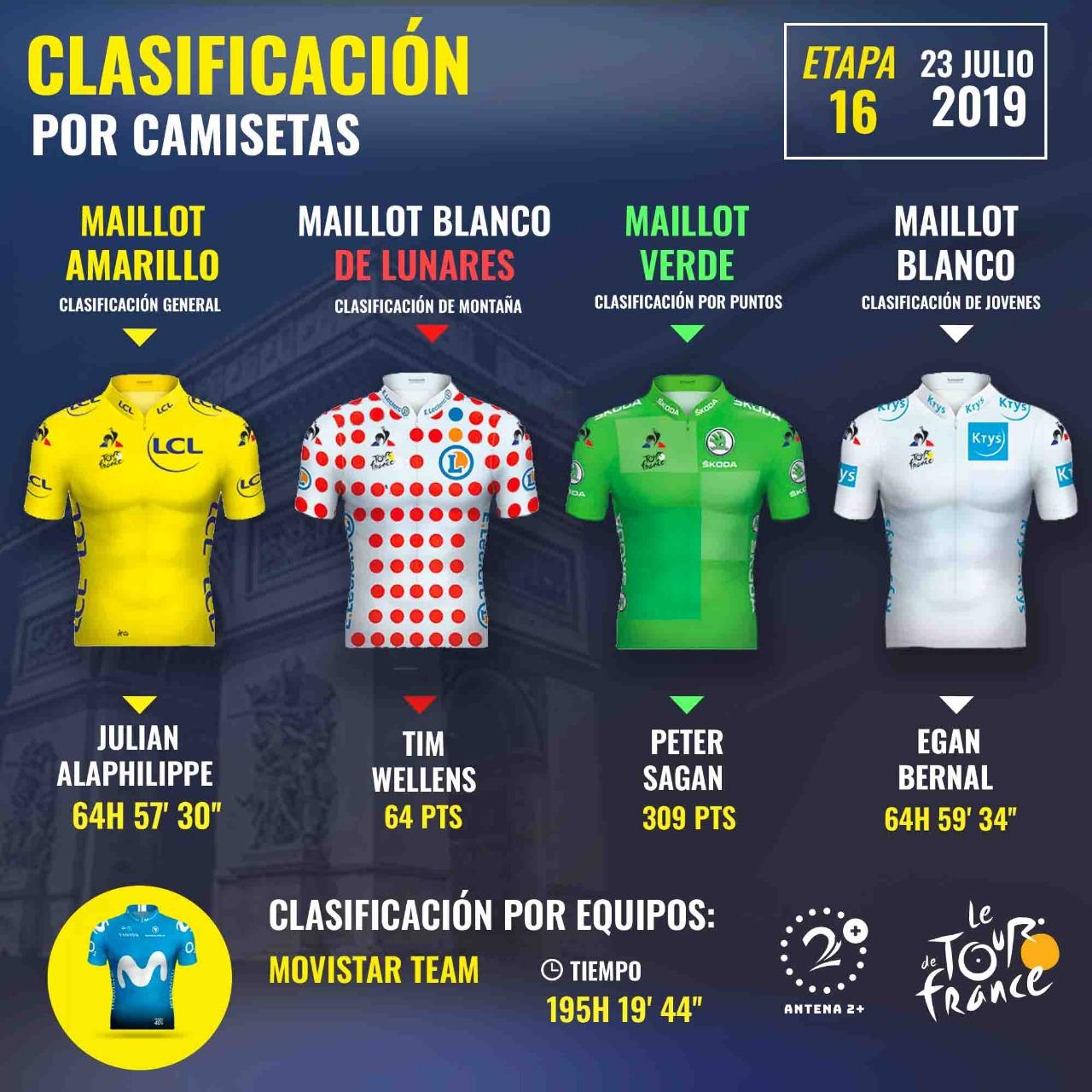 Clasificación camisetas Tour 2019