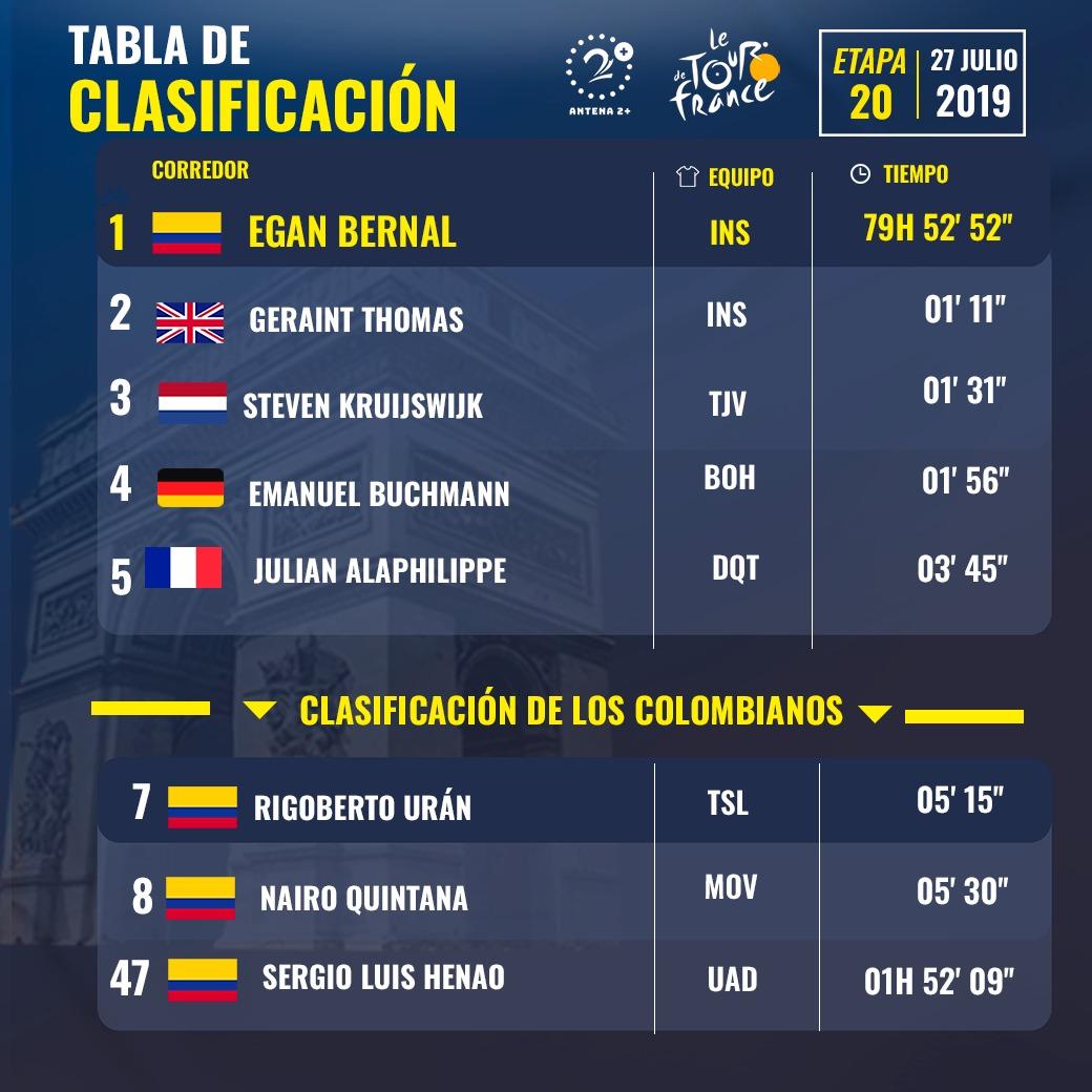 Clasificación general Tour de Francia - Etapa 20