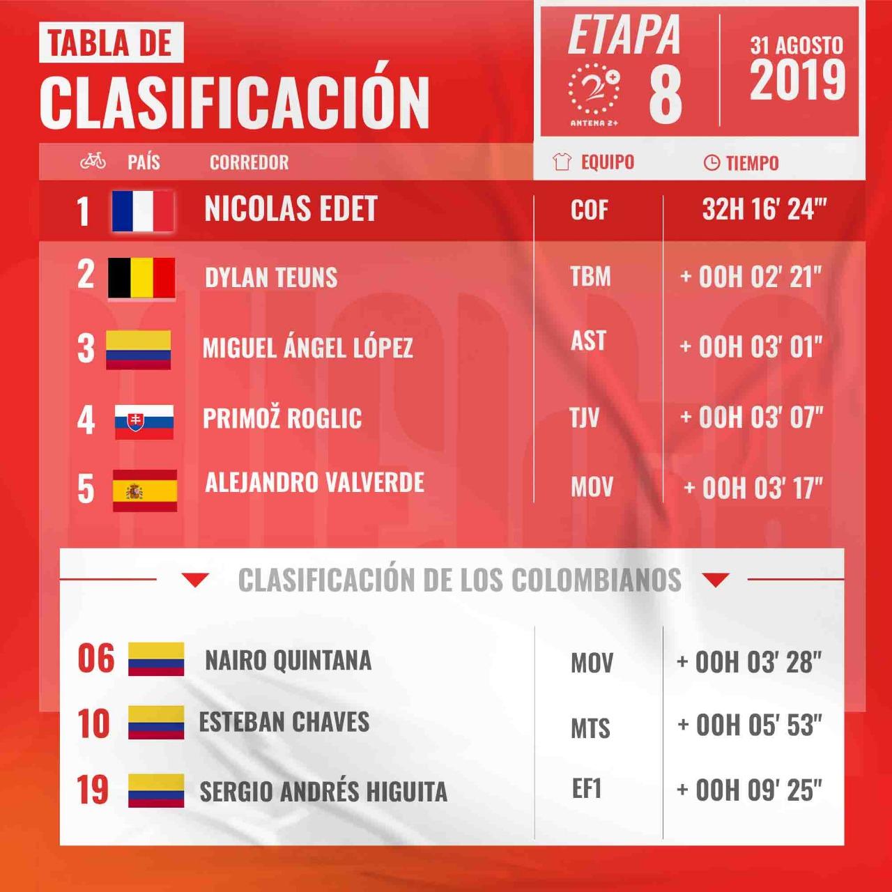 Clasificación Vuelta a España etapa 8, 2019