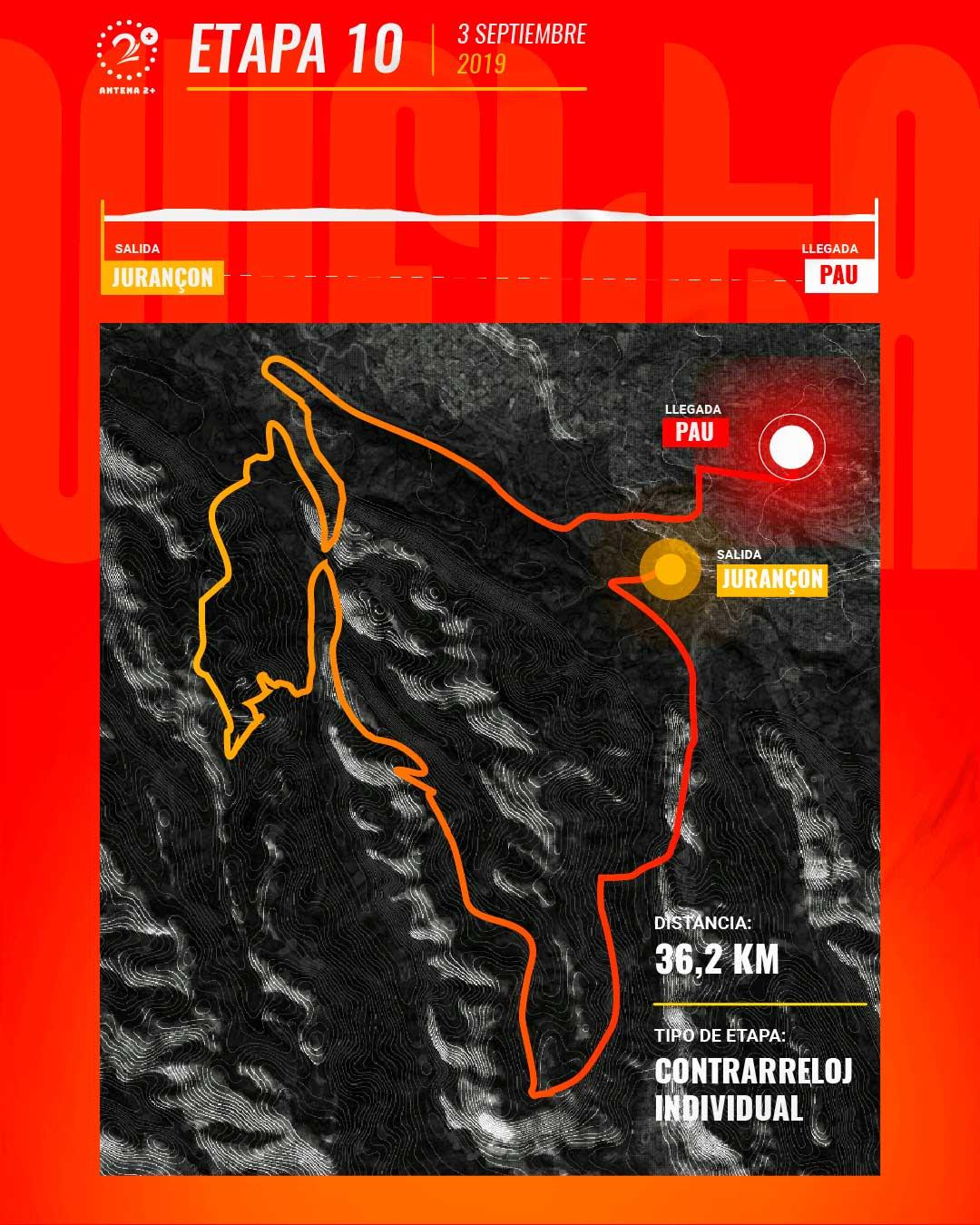Etapa 10, Vuelta a España 2019