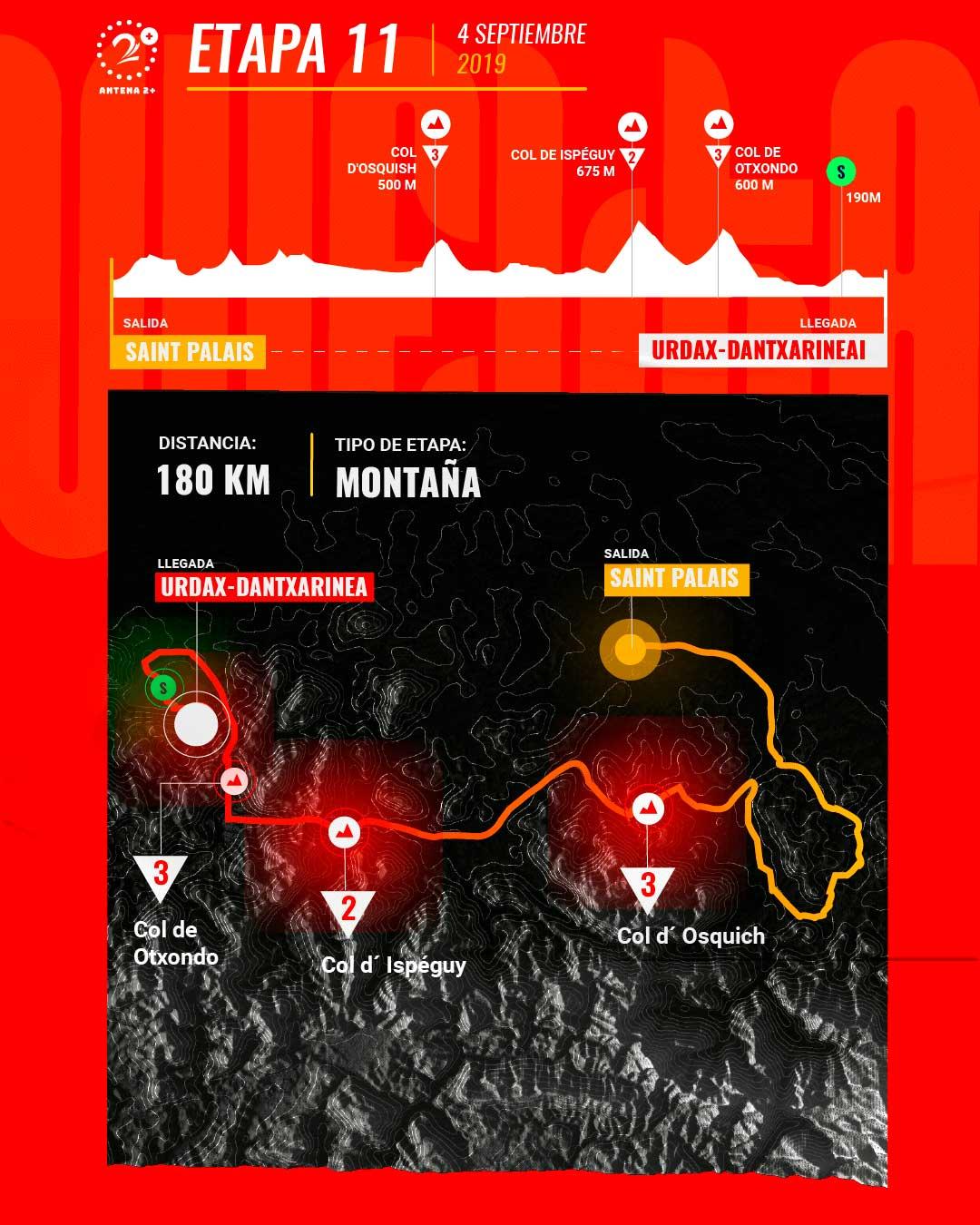 Etapa 11, Vuelta a España 2019