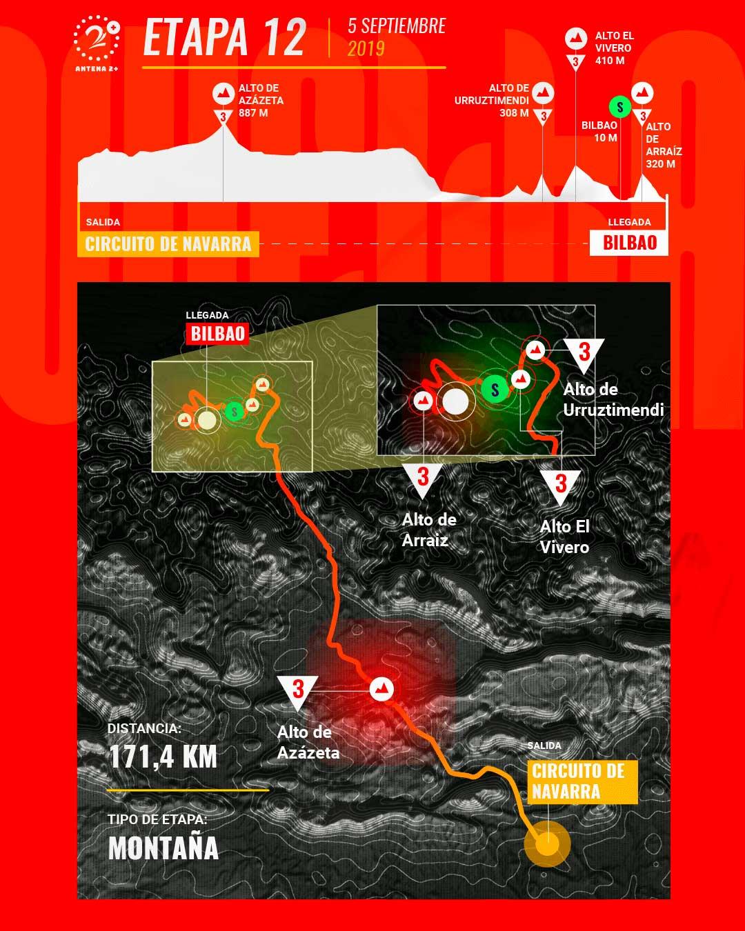 Etapa 12, Vuelta a España 2019