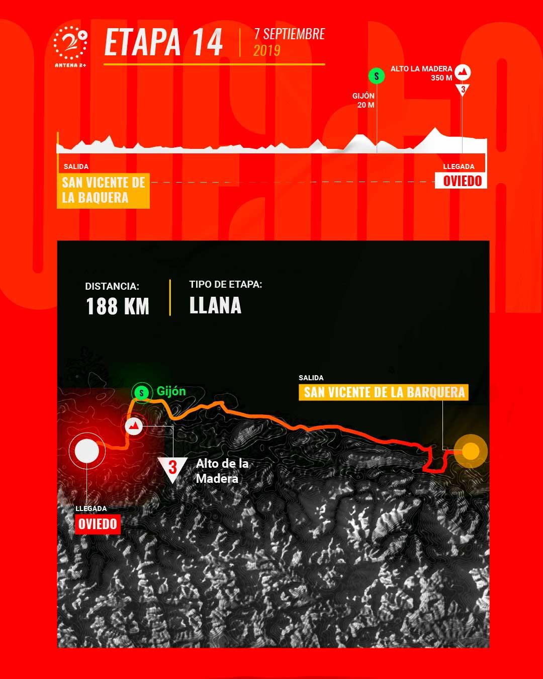 Etapa 14, Vuelta a España 2019