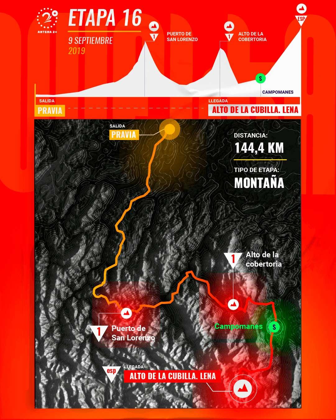Etapa 16, Vuelta a España 2019