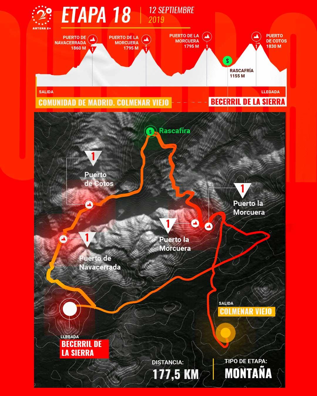 Etapa 18, Vuelta a España 2019