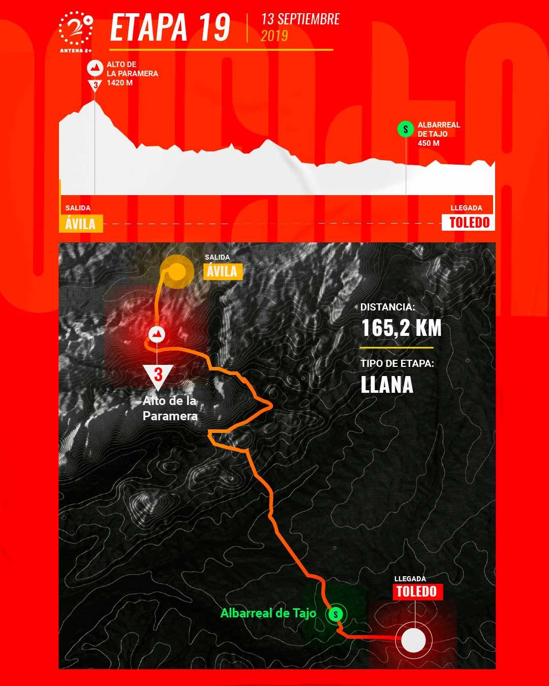 Etapa 19, Vuelta a España 2019