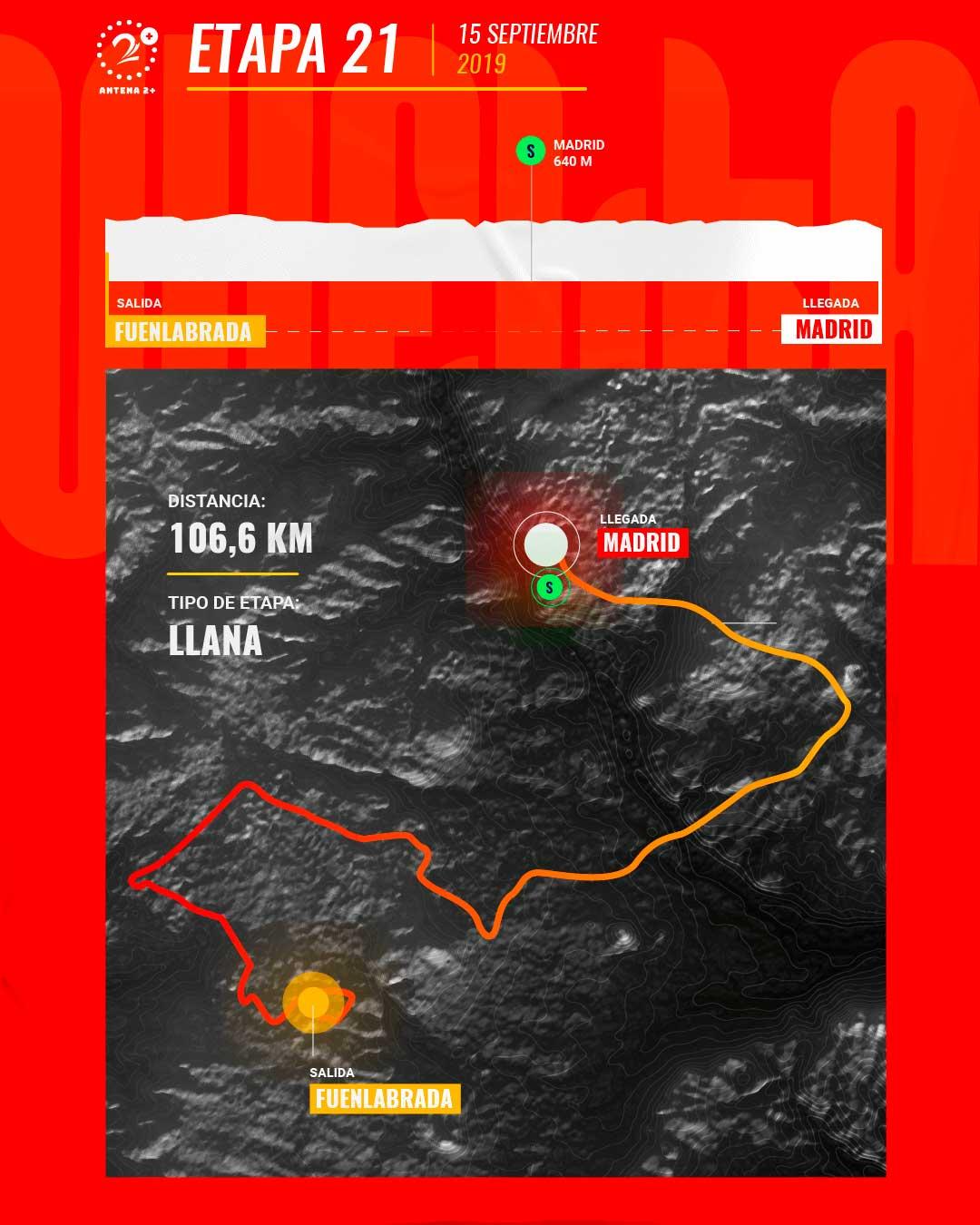 Etapa 21, Vuelta a España 2019