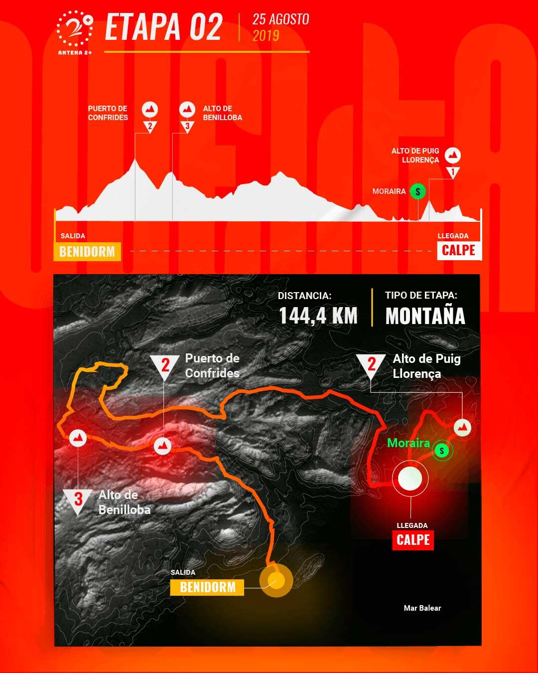 Etapa 2, Vuelta a España 2019