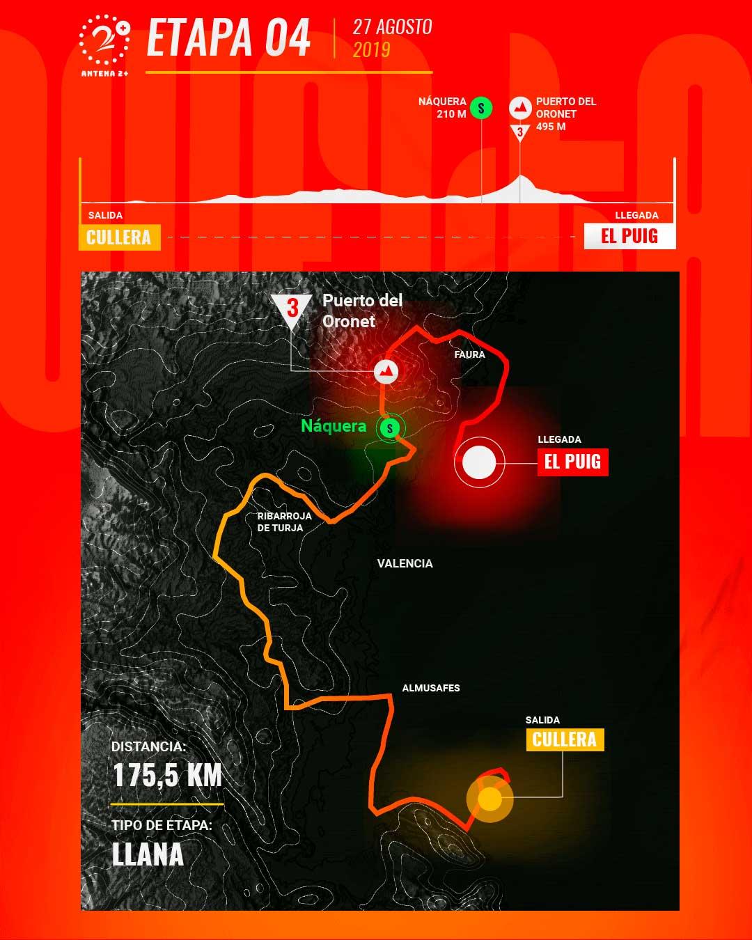 Etapa 4, Vuelta a España 2019