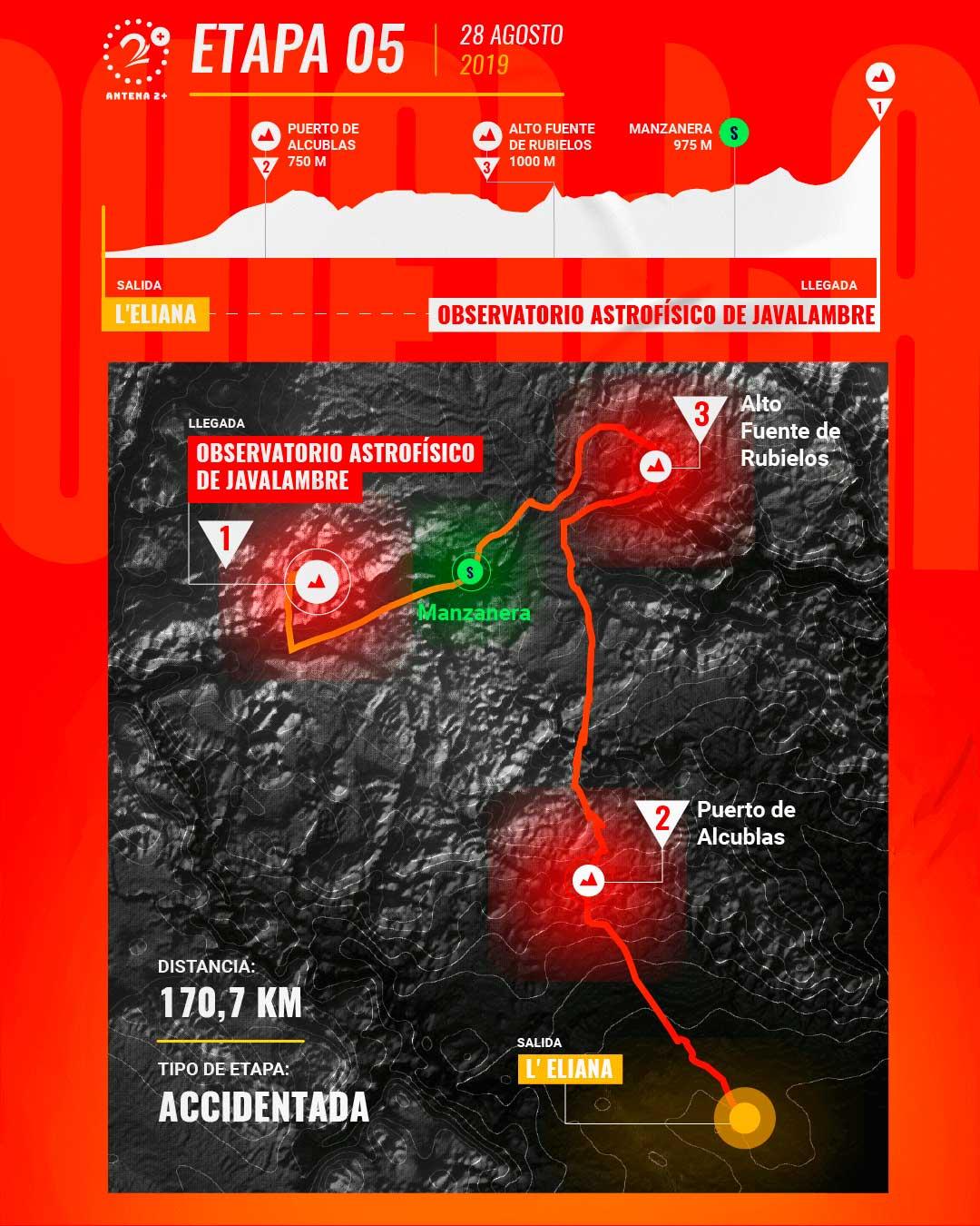 Etapa 5, Vuelta a España 2019