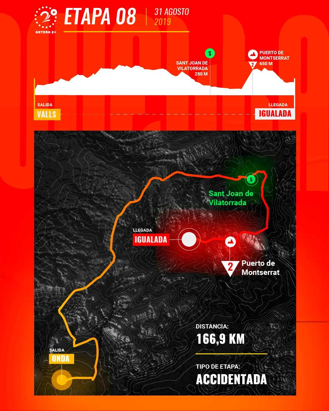 Etapa 8, Vuelta a España 2019