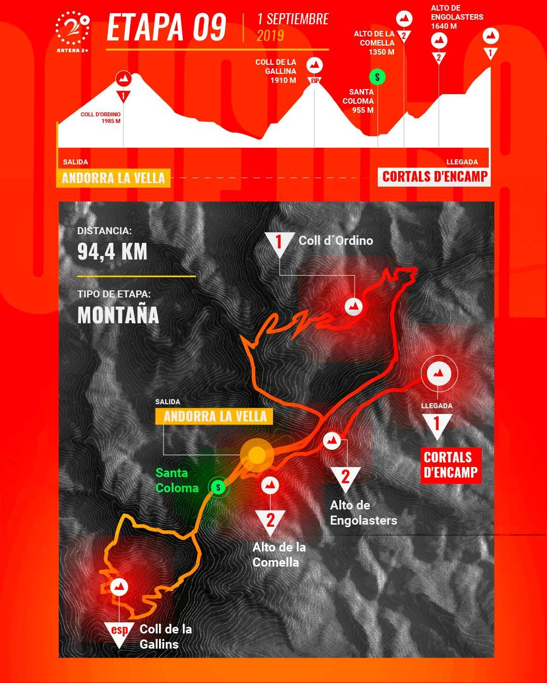Etapa 9, Vuelta a España 2019