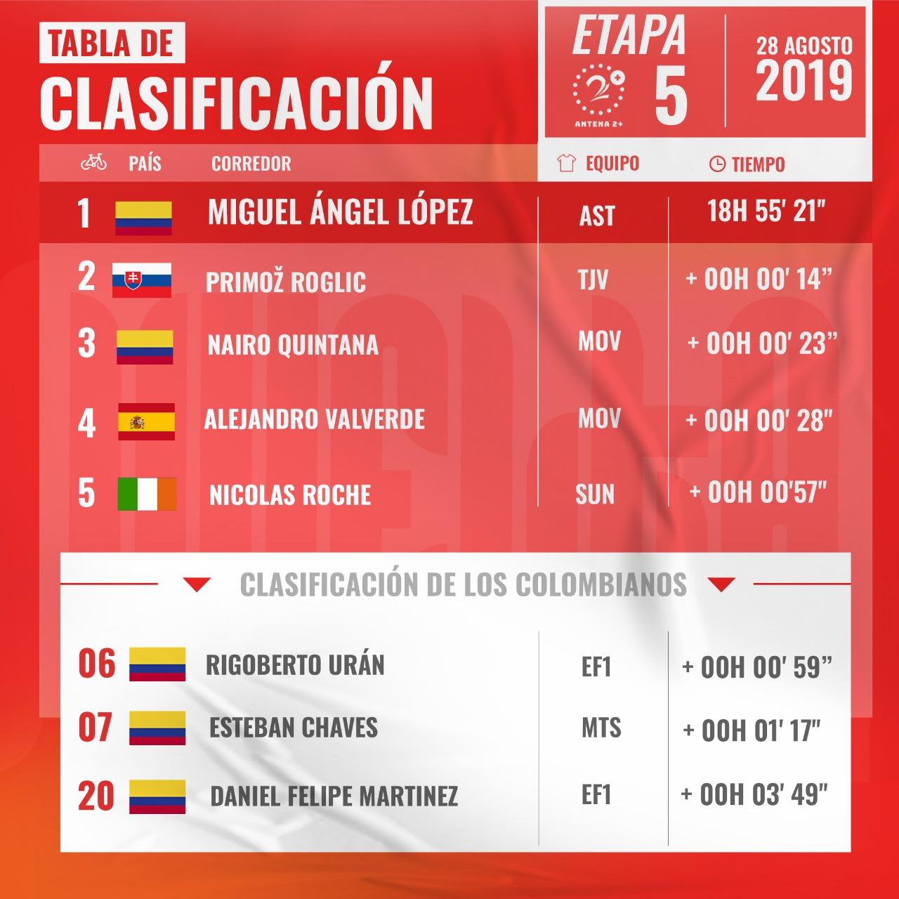 Clasificación general etapa 5 de la Vuelta a España 2019