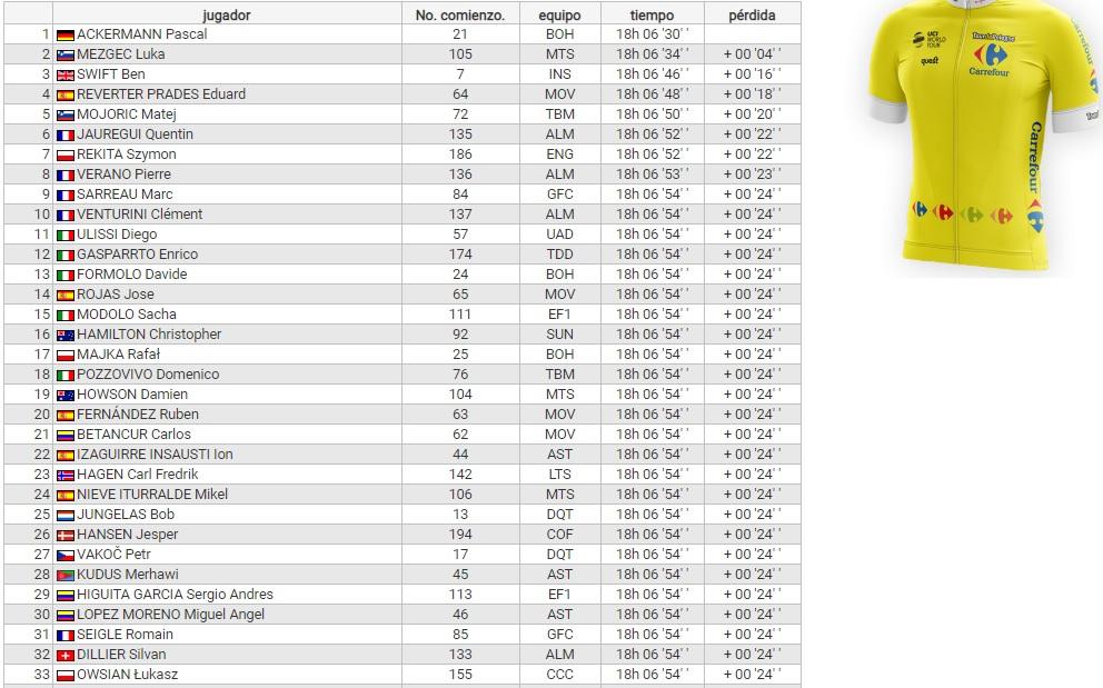Clasificación general Tour de Polonia - Etapa 5