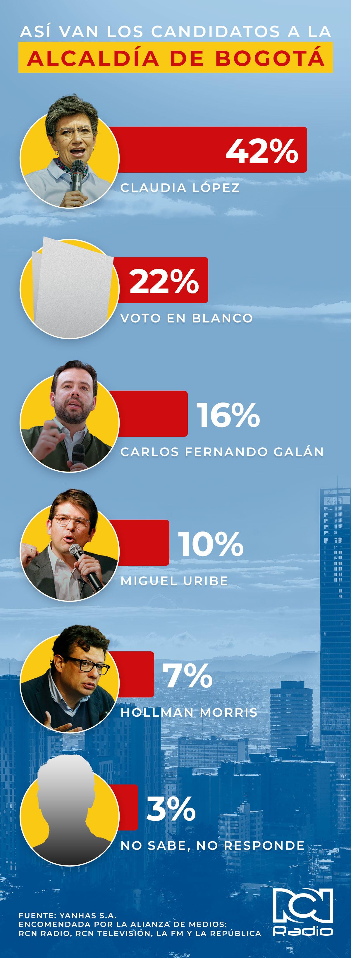 Encuesta Bogotá