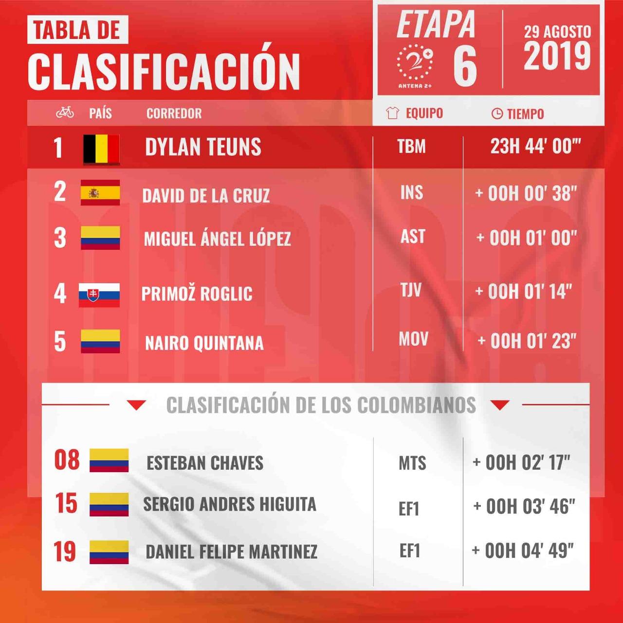 Vuelta a España, clasificación general, etapa 6