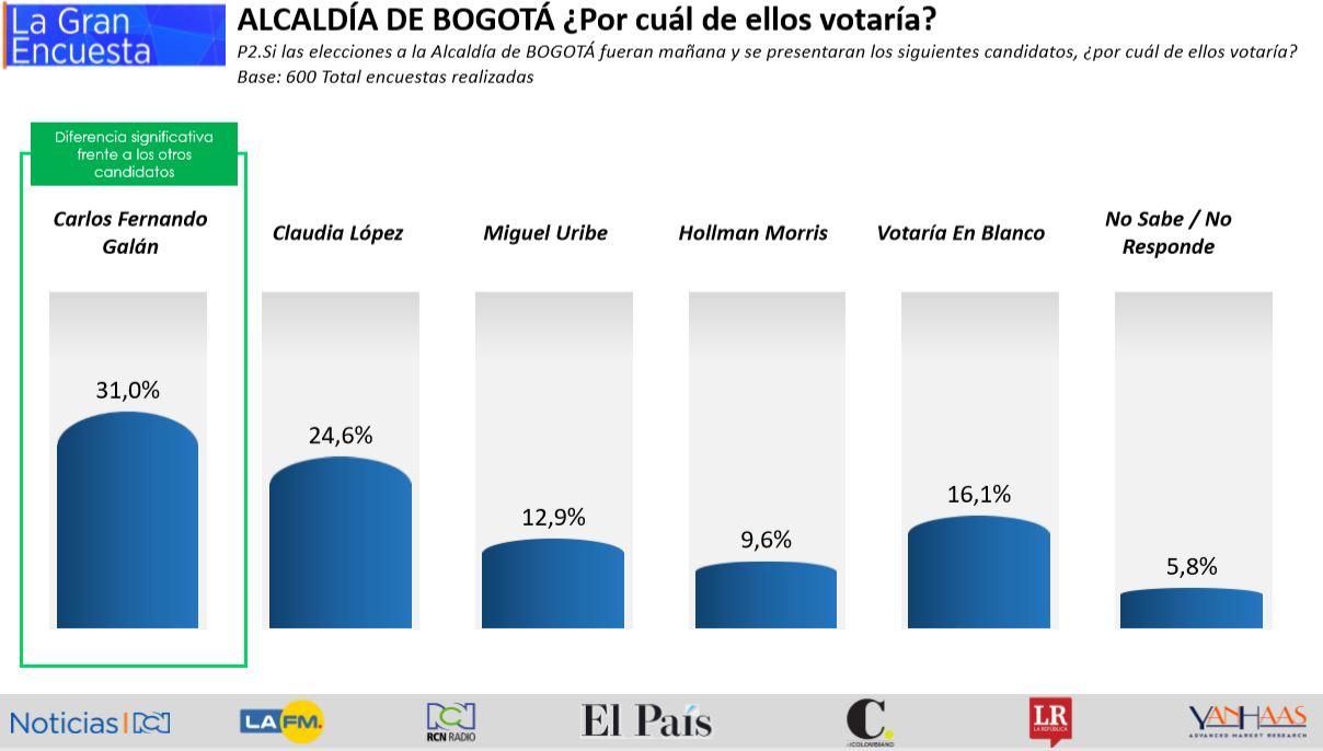 La Gran Encuesta para la Alcaldía de Bogotá / 26 de septiembre de 2019