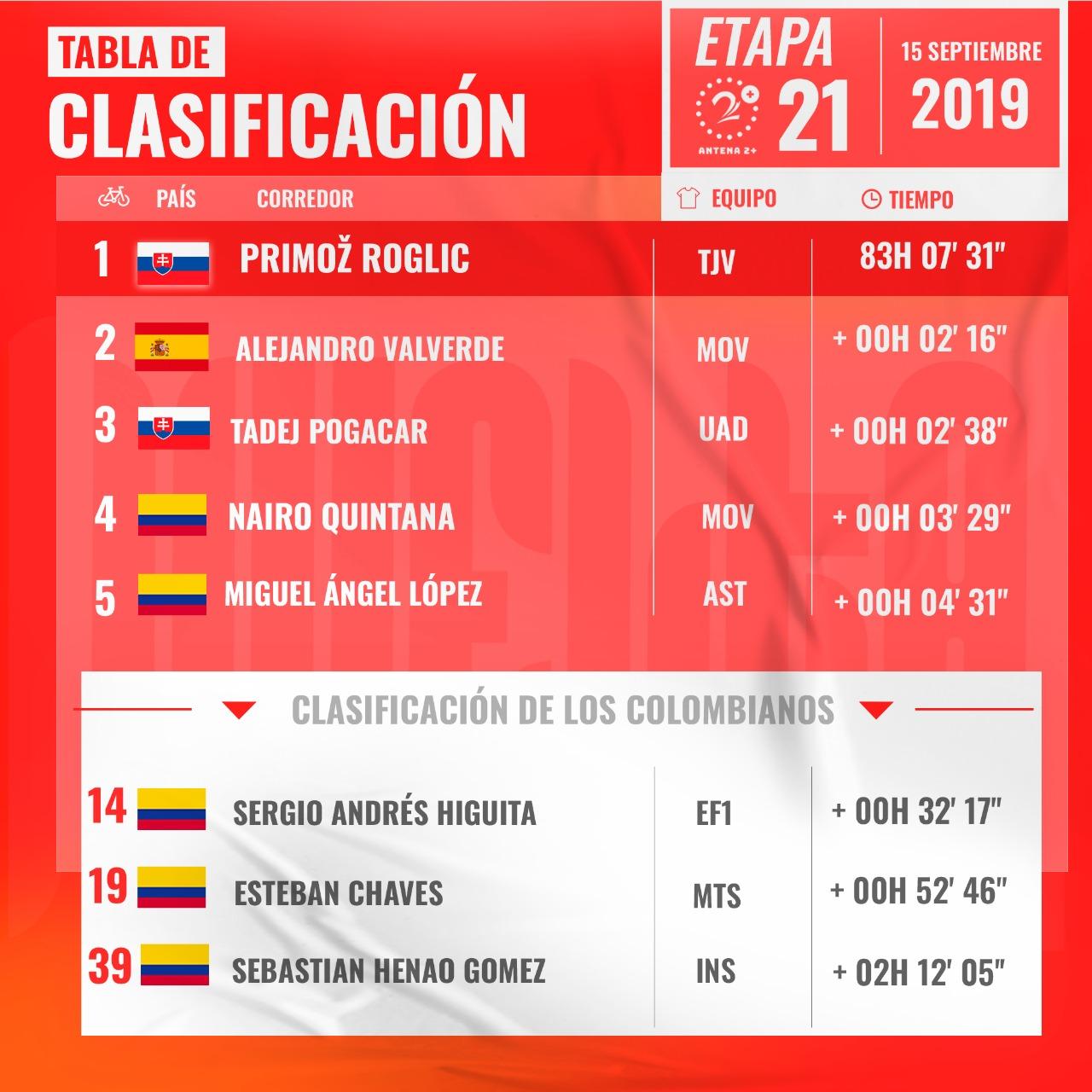 Vuelta a España 2019, clasificación general, etapa 21