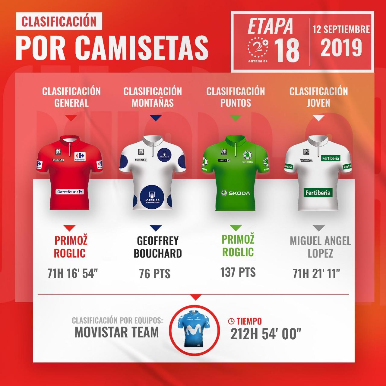 Clasificación tras etapa 18 de la Vuelta a España