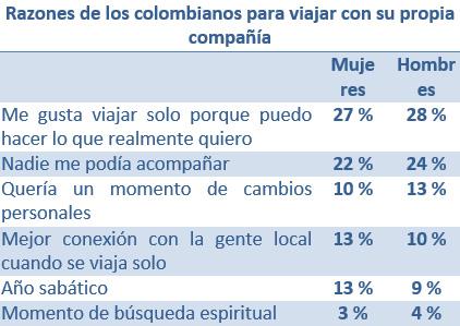 Tendencia de viajes en solitario entre los colombianos (razones)