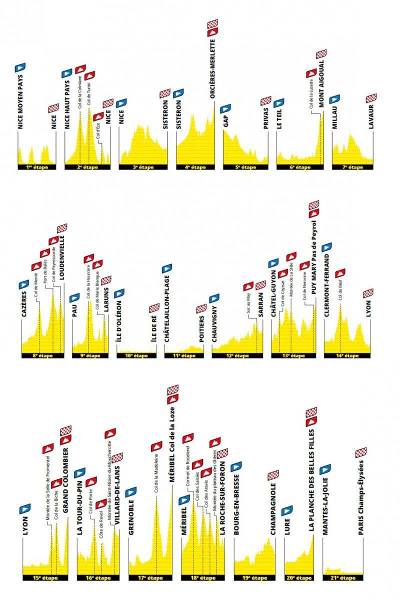Altimetría Tour de Francia 2020
