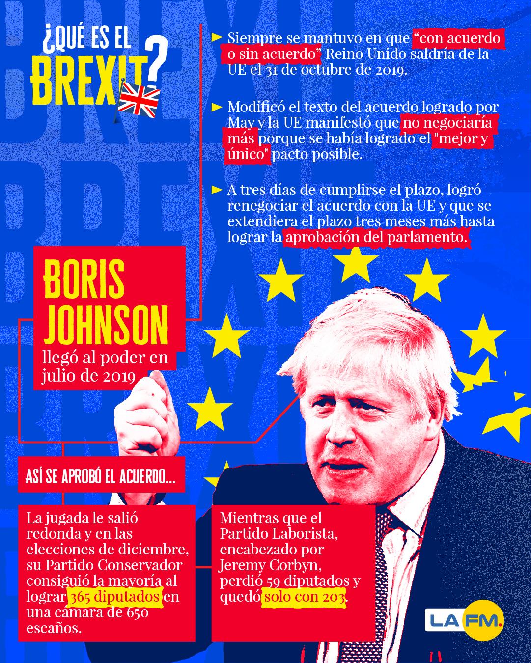 Infografías del Brexit