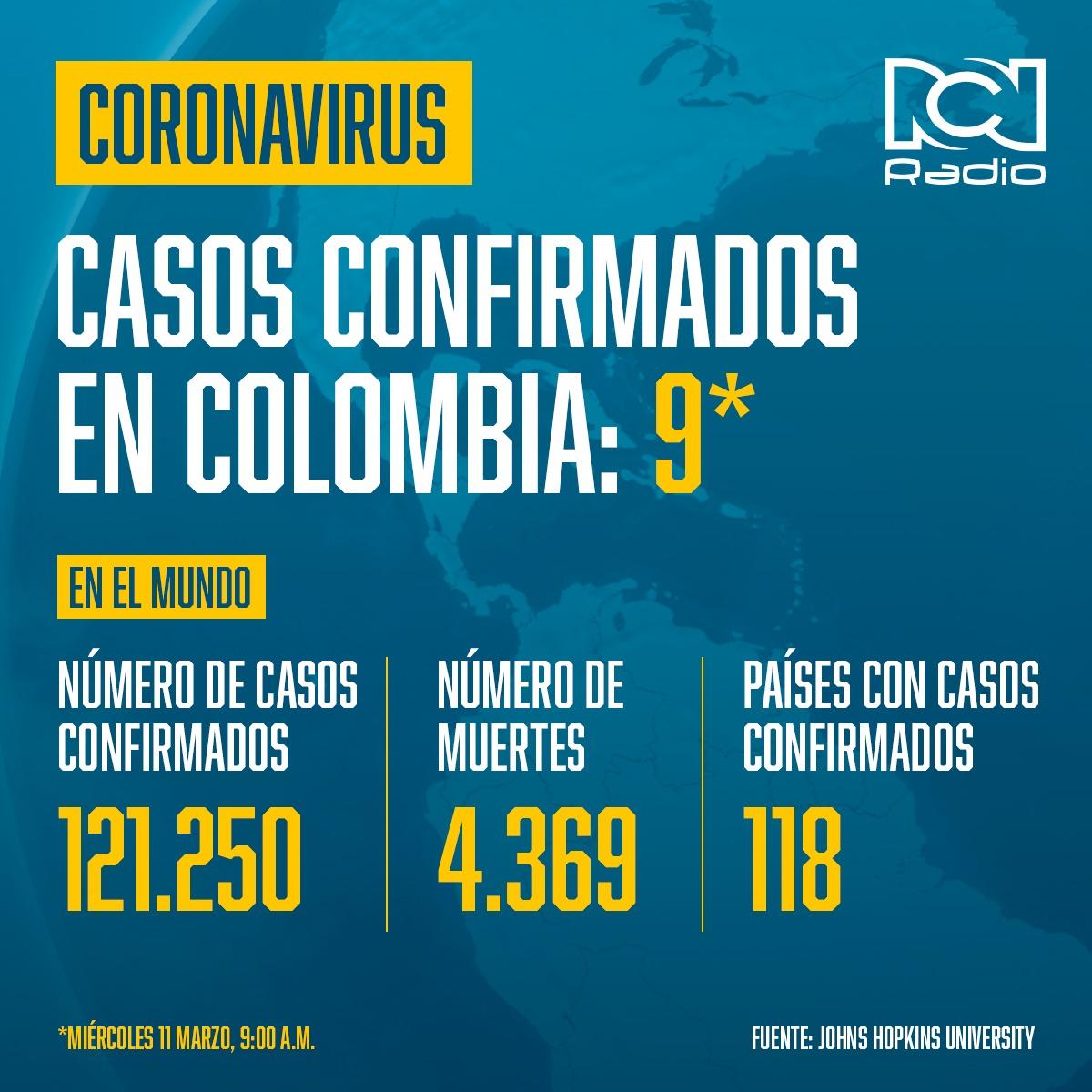 Infografía de coronavirus en Colombia