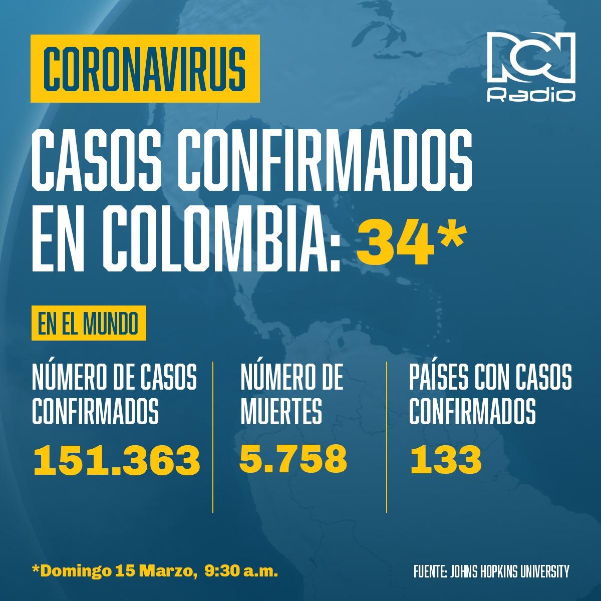 Infografía 34 casos