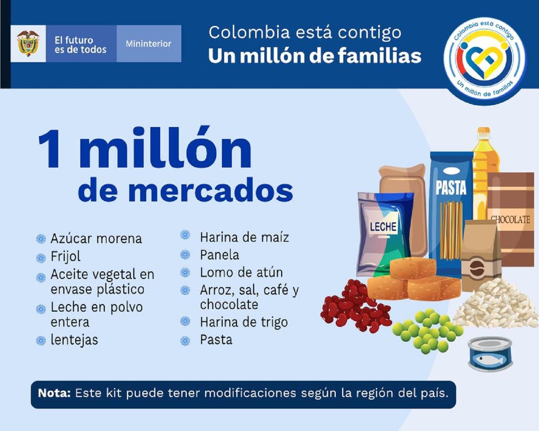 Mercados que entregará el Gobierno por cuarentena