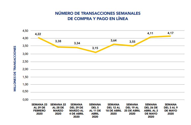 Número de transacciones y compras en línea