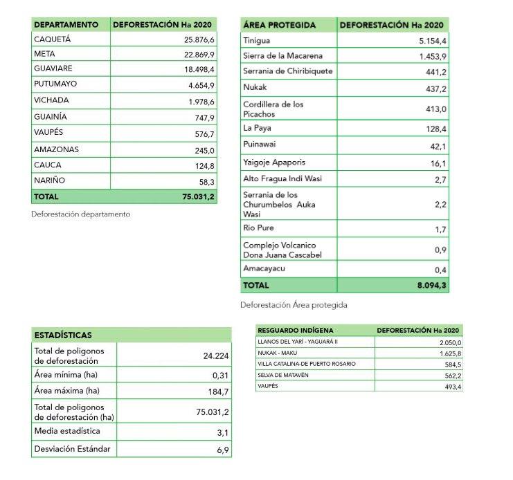 Cifras preliminares de deforestación Amazonia 2020.