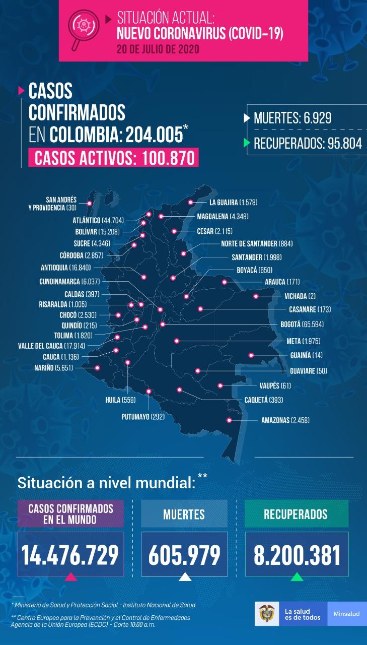 Casos coronavirus 20 de julio