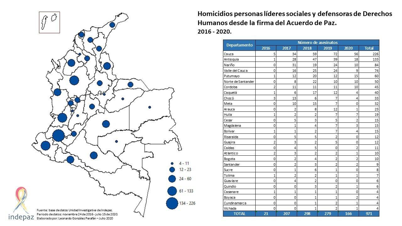 Este es el mapa que registra los asesinatos de los líderes sociales en Colombia 2016 -2020