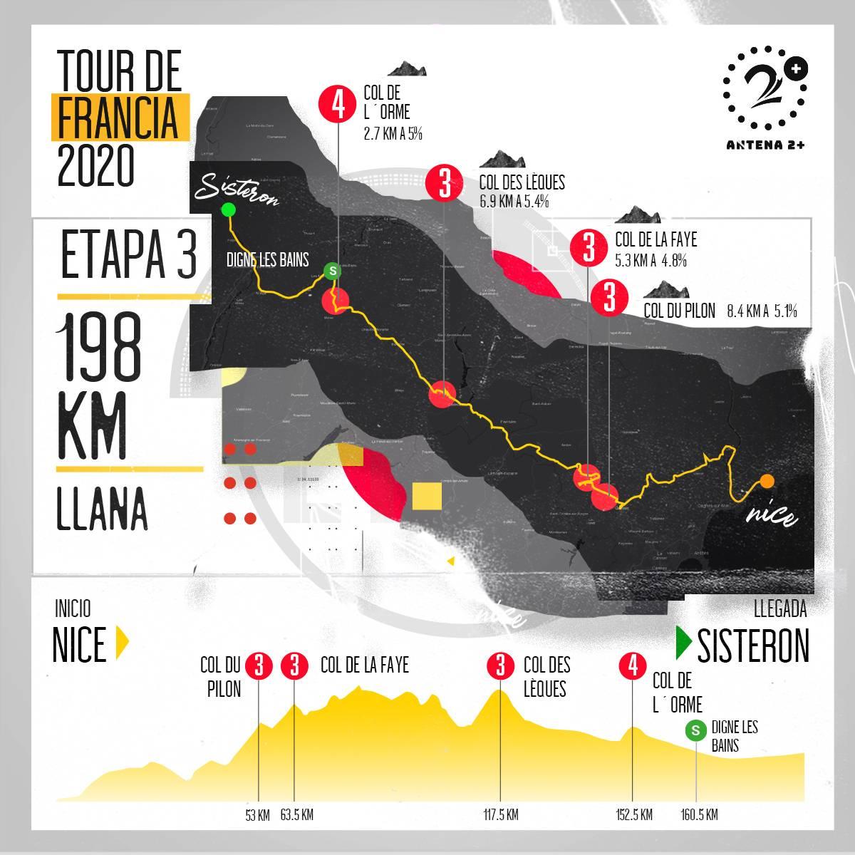 Tour de Francia, altimetrías: Nice - Sisteron, 198 kilómetros, etapa 3