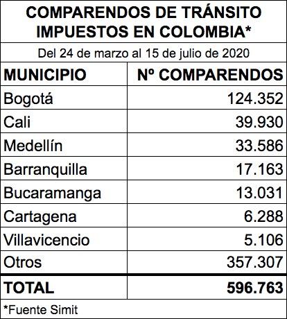 Cifras de comparendos de tránsito en Colombia