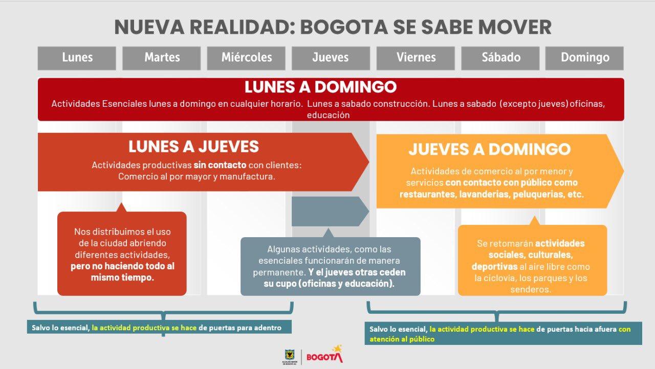 Nueva realidad en Bogotá